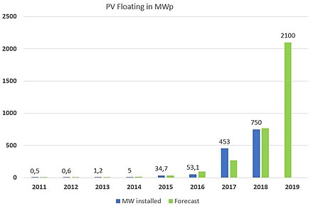 Graph showing PV Floating in MWp