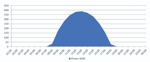 A typical Solar Curve